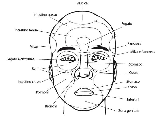 diagnosi del volto